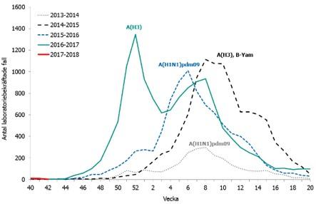 influensa feber 7 dagar