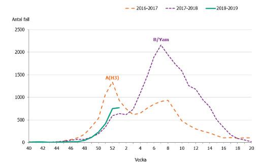 hur länge varar influensa