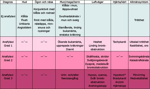 Anafylaxi - svårighetsgrader