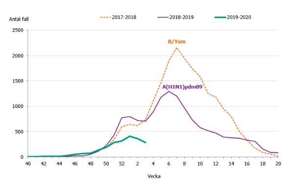 Antalet verifierade influensafall