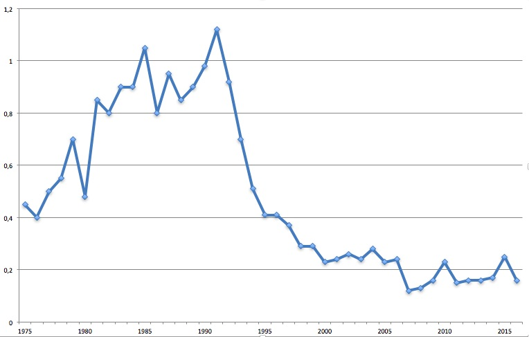 Statistik spädbarnsdöd