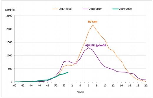 influensa_incidens_2020.jpg